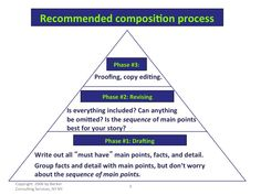 """3-stage composition process applicable to written and visual communication. Key takeaways: 1) Starting without an outline is ok. 2) Drafting is NOT copy editing. Drafting gives shape to the """"core dump"""" of Phase 1; multiple drafts refine your understanding of the sequence and emphasis of the whole. Before this, tinkering with individual sentences or slides is a waste of time.   From Visual Communication Handbook, copyright © 2006, 2011 by Becker Consulting Services, NY NY."""