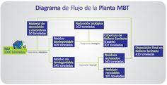 Diagrama de flujo Planta MBT
