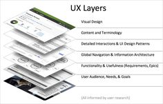 "UX Layers from ""10 Best UX Infographics"" on blog.usabilla.com"