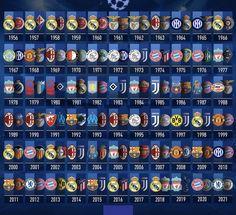 #championsleague 2020-2021 Best Football Players, World Football, Football Soccer, Fc Barcelona Wallpapers, Real Madrid Wallpapers, Messi Soccer, Soccer Memes, 1975, Football Records