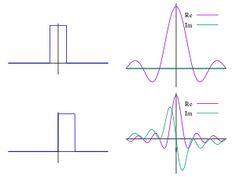 Fourier transform - Wikipedia, the free encyclopedia