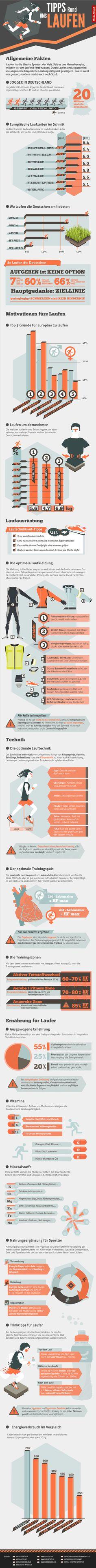 #Laufen, #Joggen, #Running - Grafik mit vielen Infos und Daten