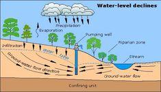 Best Rain Barrel Options and Alternatives – Second Rain – Integrated Rainwater Collection