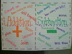 Addition and Subtraction Anchor Chart key words for vocab/test taking strategies