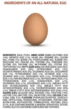 http://io9.com/youve-been-eating-these-chemicals-in-your-food-for-year-1680405949