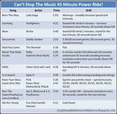 More class ideas: 45 Minute Power Ride! Great ride to spice up your cycle class or just break up the old stationary bike routine. Velo Spinning, Spin Class Routine, Spin Playlist, Playlist Ideas, Spin Instructor, Spin Bike Workouts, Chest Workouts, Cycling Workout, Cycling Tips