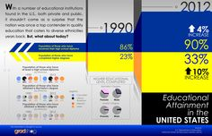 What can you say about the educational attainment of the United States today? #Infographic #GradShop #graduation #education #USA