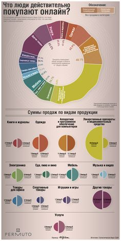 инфографика, интернет-маркетинг, интернет-магазин, создание сайтов
