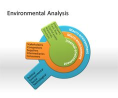 Environmental Analysis PowerPoint Template is a free business PowerPoint template that you can download today to make awesome PowerPoint presentations on business and environmental analysis