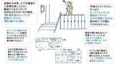 先輩136人の「しまった!ランキング」でわかった、失敗しない間取りのつくり方【SUUMO住まいのお役立ち記事】 L Dk, Home Organization, Building A House, Living Spaces, House Plans, Floor Plans, Messages, Flooring