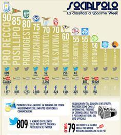 """Infografica: """"Social network e pallanuoto? C'è molto da fare"""""""