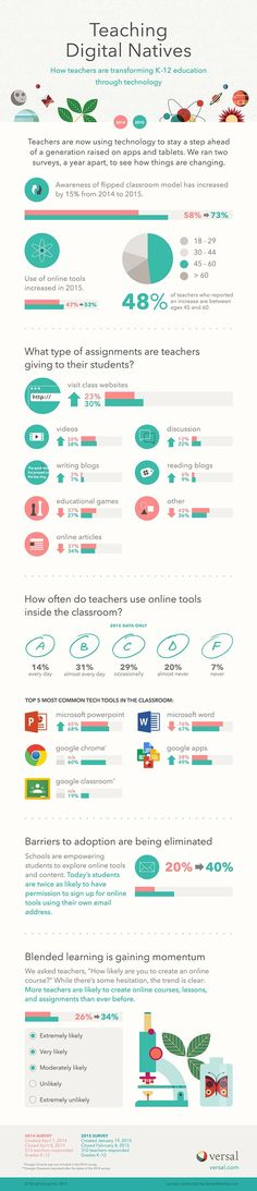 Infographic illustrating about how teachers are using technology to adapt to this new generation of students and how their use of technology in the classroom is changing.