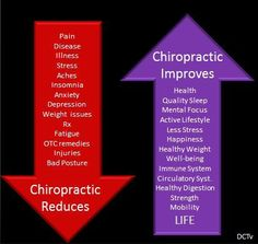 Chiropractic has the potential to help your body heal itself from these issues. Who do you know who can benefit from chiropractic care? Benefits Of Chiropractic Care, Chiropractic Quotes, Chiropractic Treatment, Chiropractic Office, Chiropractic Adjustment, Family Chiropractic, Chiropractic Wellness, Avon, Health Anxiety