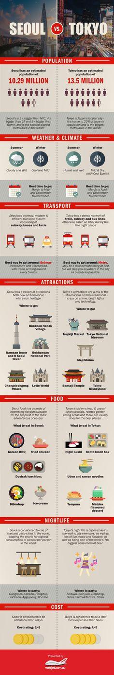 Seoul vs. Tokyo #infographics #Seoul #Tokyo #Japan #Korea #SouthKorea #Korean #Japanese #asia #population #city #weather #climate #transport #metro #subway #attractions #placeofinterest #interesting #wheretogo #food #bibimbap #tempura #bento #bentolunch #nigiri #sushi #udon #ramen #matcha #life #clubs #bars #alcohol #nightlife #party #cost #expensive #money #cheap #tourism #travel #lifestyle #culture #JapanTravelCheap