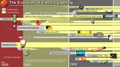 The Electric Light ✦ When most people think of early electric light they think of Thomas Edison, however the story of the electric light is much deeper and involves many interesting people in many nations working with varied technologies and materials. #Lighting