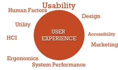 User experience is how a person feels when he or she uses your product to perform tasks, it can be a web application, a mobile application or even a desktop application. In general, it is an interaction between human and computer via interfaces.