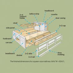 Platform Bed With Drawers Plans With This Readerinspired Bed Contains 23 Cubic Feet Of Storage But No Room For Dust Bunnies Diy Queen Size Bed Includes Cutting Plans u0026 Directions