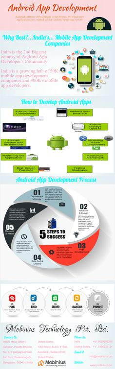 Mobinius - Leading Mobile App Development Company in India offers Android, iPhone, iOS and Windows Mobiles App Development Services.