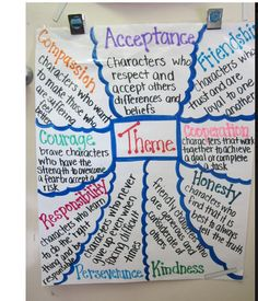 Theme - anchor chart. This blog also has additional ideas for teaching the concept of Theme vs. Lesson in a book. Reading Themes, Reading Resources, Book Themes, Reading Books, Reading Strategies, Reading Comprehension, Glad Strategies, Teacher Resources, Ela Classroom