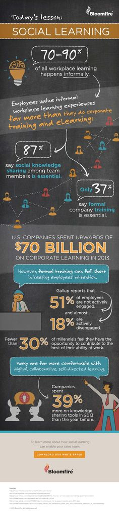 The Importance of Social Learning for Companies Infographic - e-Learning…