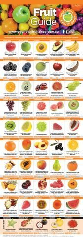 Your Local Fruit Shop - Fruit Guide