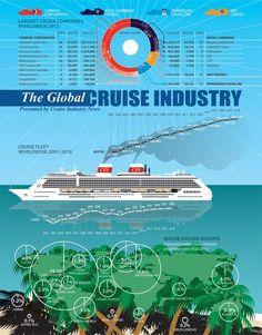 Infographic: Carnival şi Royal Caribbean deţin 70% din afacerea mondială de croaziere
