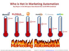 Who is Hot in Marketing Automation (Infographic) Shows Which MA Vendors Have Raised More VC Money in the Past Years Marketing Software) Marketing Automation, Marketing Software, Marketing Consultant, Digital Marketing Services, Lead Management, Business Organization, Investing, Entertaining, Infographics