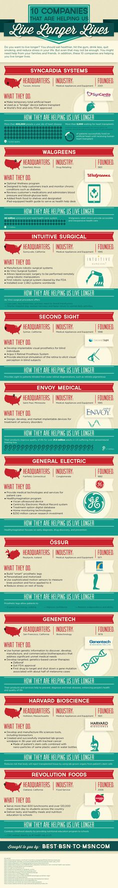 10 Companies that are helping us live longer lives #Infographic #health