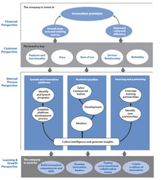 Innovation Balanced Scorecard (Step1/5): Design your Innovation Strategy Map « Innovation Beats