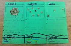 Afterwards, have kids glue Cheerios to show molecules in each state. Visit Foreman's Fourth Grade to see activities her class did, and what they included in their Cheerios and Matter foldable.