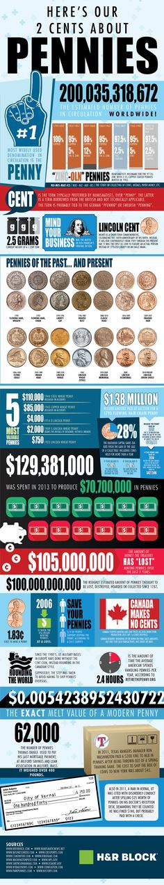 Did you know - the most expensive penny is the 1944 Steel Wheat penny valued at $110K. #Infographic