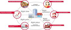 Image detail for -Supply Chain Management, Store and Warehouse Logistic, Marketing ...
