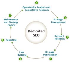 Hire SEO dedicated person for company and Maintain & follow SEO Strategy in India.