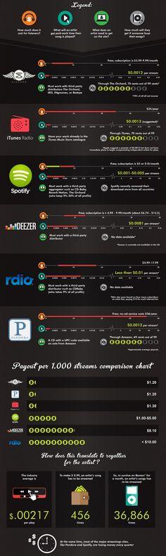 Deezer, Spotify, Tidal et consorts : vers une fracture musicale ? - Influencia