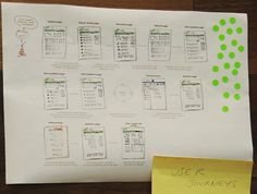 User Journey at uxcamplondon by ana_roji, via Flickr