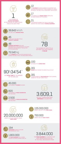 THE NUMBERS OF THE #GIRO100 - An unforgettable Giro d'Italia has just ended. Here's the story of the 100th edition, in numbers: