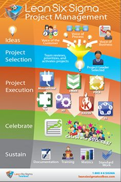 Lean Six Sigma Project Management Poster