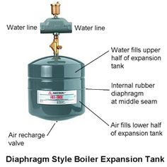 Pin by canarsee on expansion tanks pinterest water how to recharge your hot water boiler expansion tank ccuart Images