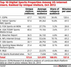 ESPN, Yahoo! Score Big with Sports Fans - eMarketer