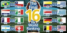 """Via @FIFAWorldCup: """"ROUND OF 16: Take a look at how the #worldcup's final 16 teams compare by World Ranking - http://fifa.to/1iCj7wS"""""""