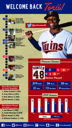 We're excited to have Torii Hunter sporting a Twins uniform once again! Welcome back Torii!