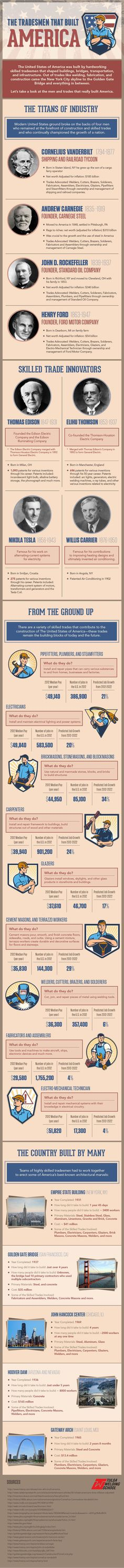 Skilled Tradesmen That Built America Infographic!