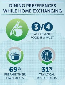 Dining preferences while home exchanging #dining #foodies #homeexchange #homeswap #infographic