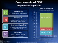 Gross Domestic Product (GDP): Measuring the Economy