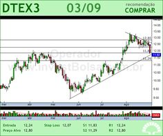 DURATEX - DTEX3 - 03/09/2012 #DTEX3 #analises #bovespa