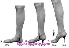 What heels can do to your COG and weight distribution Trigger Point Therapy, Spine Health, Podiatry, Muscle Anatomy, Foot Pain, Anatomy And Physiology, Reflexology, Neck Pain, Human Anatomy