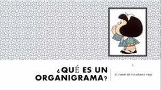 ¿Qué es organigrama? Definición, Función, Tipos Según su Representación Gráfica, Características.
