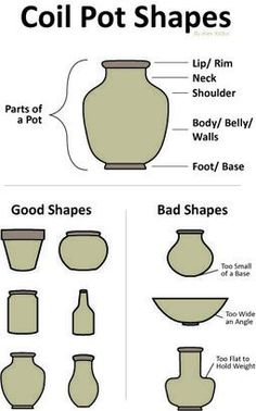 A reference sheet I made for a coil pot lesson I taught.