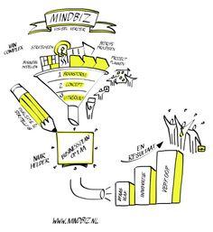 Complexe business (plannen)? Gebruik visualisatie en storytelling om de zaak helder te krijgen op 1 A4!