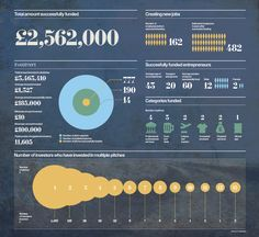 Raconteur - Funding Britain's Growth Infographic originally distributed in The Times newspaper.
